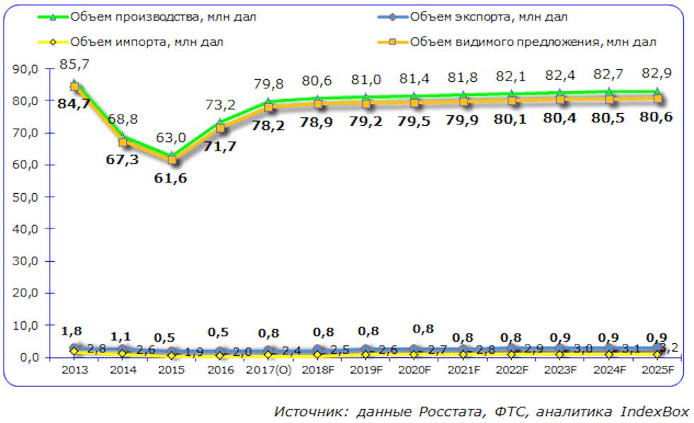 vodka-statistika-russia